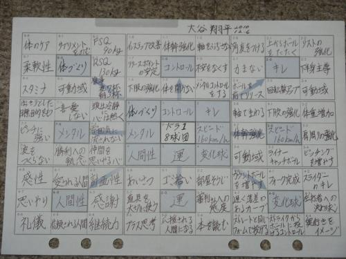 大谷翔平の目標達成表