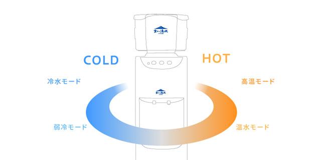 富士の湧水 4段階の温度設定