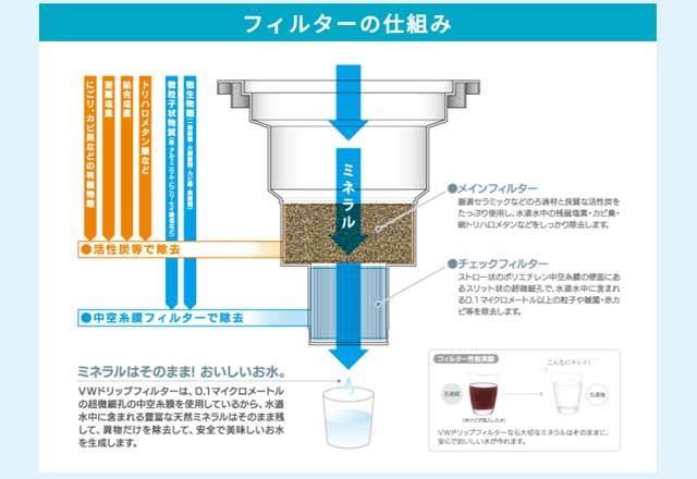ナチュラルドリップ製法で安心・安全な水が使える