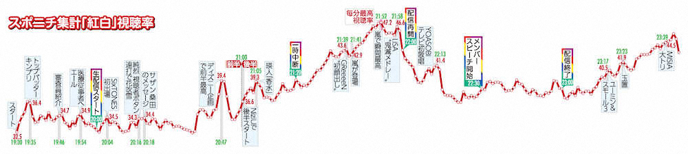 紅白 歌手 別 視聴 率 2019 紅白歌手別視聴率ベスト10 - plala.or.jp